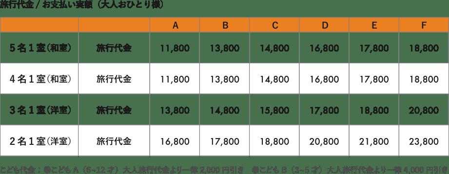 GOTOトラベルキャンペーン支援金運用後お支払い実額:4〜5名様1室利用(大人おひとり様)7,670円〜12,220円